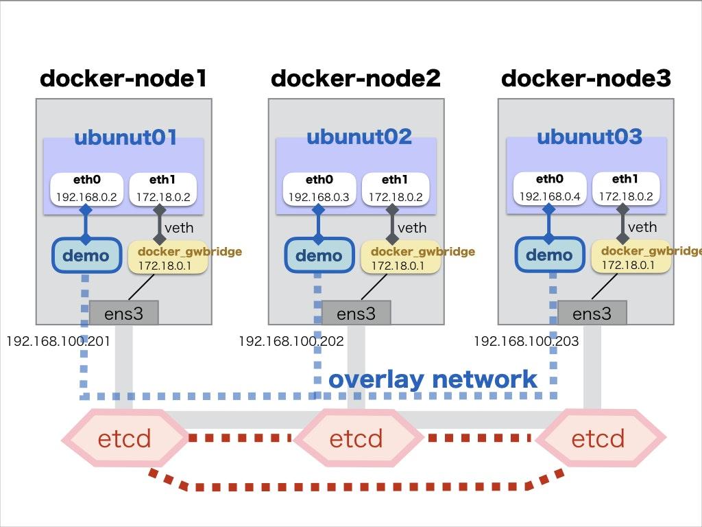 docker network.004.jpeg