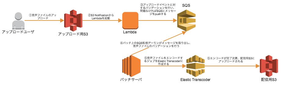 flow-encode_audio.png