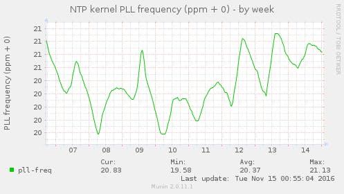 ntp_kernel_pll_freq-week.png