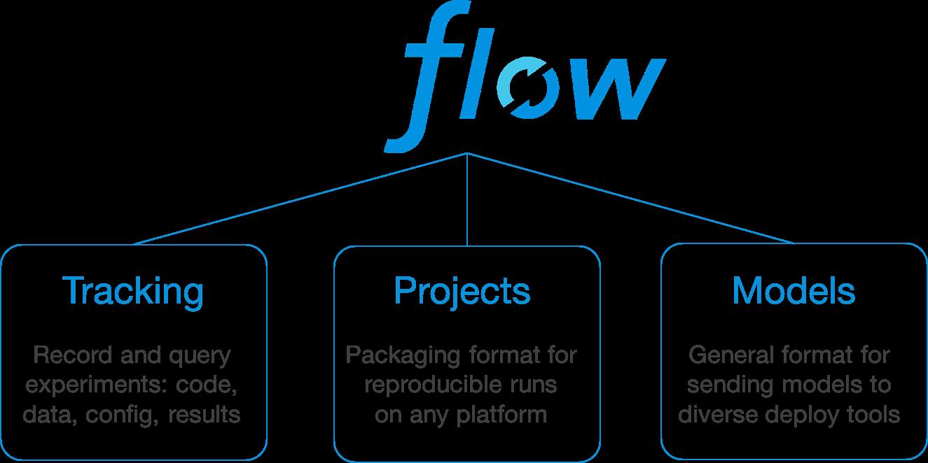 mlflow_3_modules.png