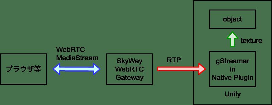 SkyWay WebRTC GWの利用