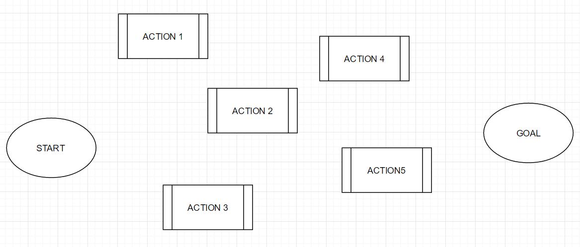 初期状態と目標と点在するアクション