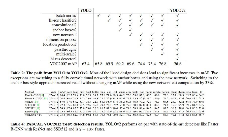 PyTorchで始める物体検出:Yolo 9000 Better, Faster, Stronger - Qiita