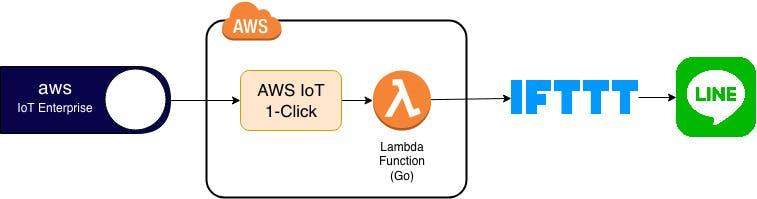 AWS IoT.jpg