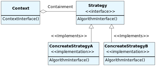 500px-StrategyPatternClassDiagram.png