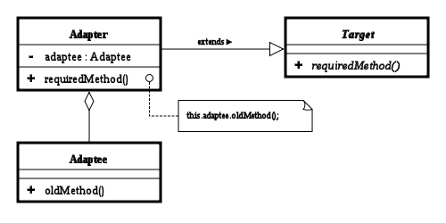 500px-Adapter_using_delegation_UML_class_diagram.png