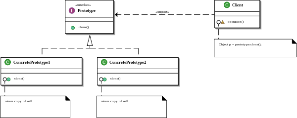 600px-Prototype_UML.png