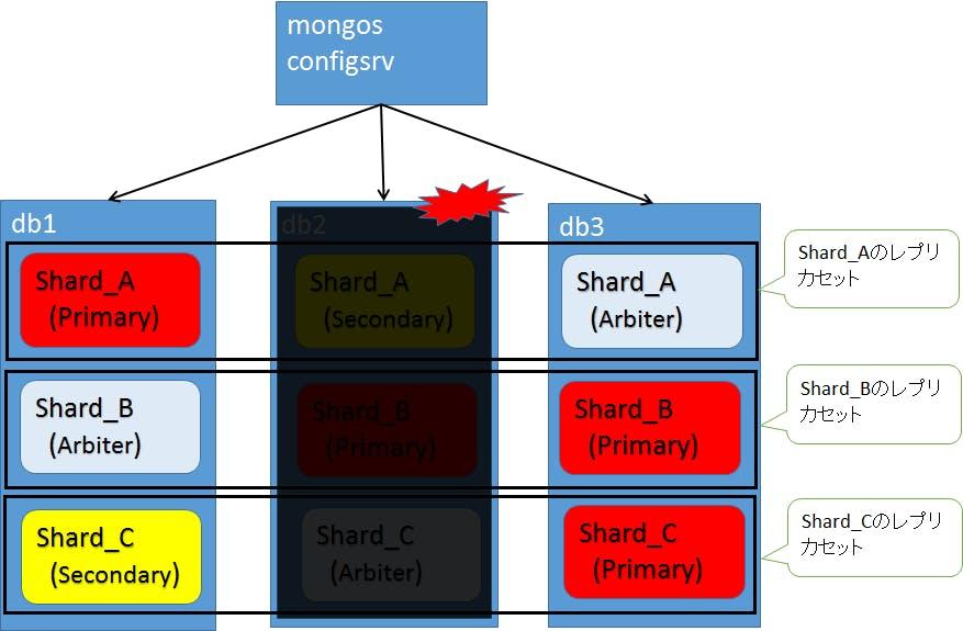 Mongodb Connection Refused