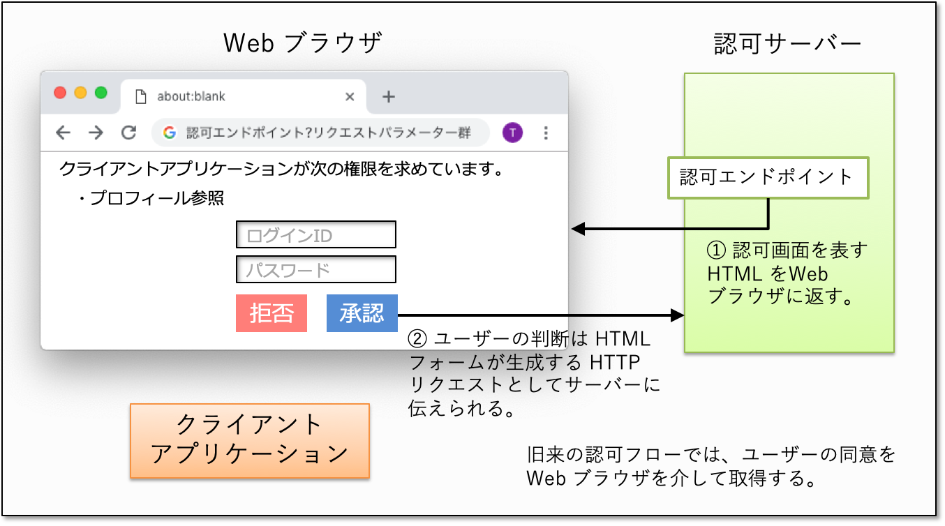 user-consent-via-web-browser.png