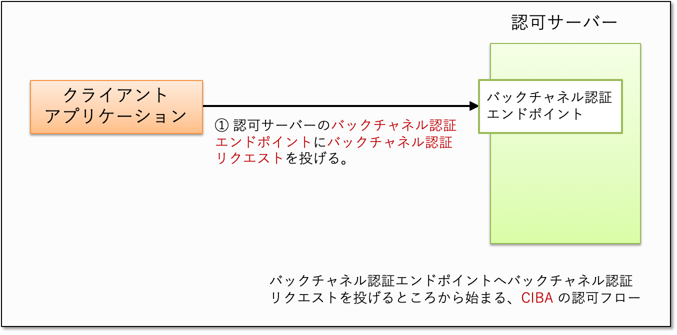 start-from-backchannel-authentication-endpoint.png