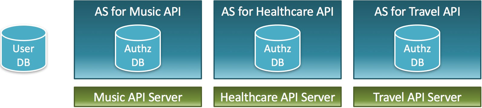 One-Authorization-Server_per_One-API-Server.png