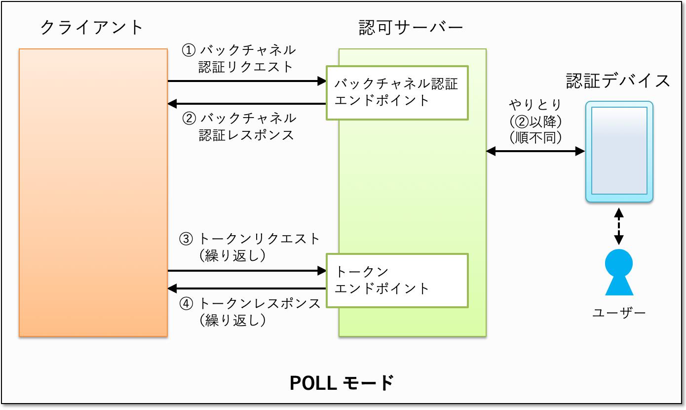 ciba-poll-mode.png
