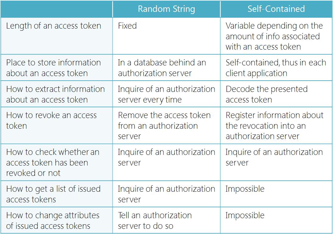 access-token-representation.png