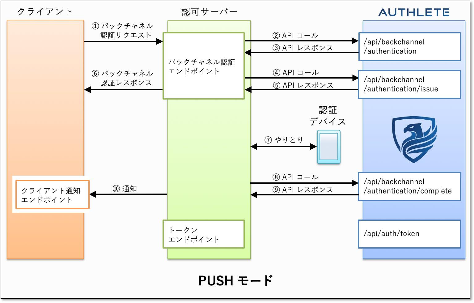 ciba-push-mode-authlete.png