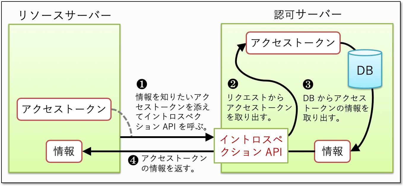 access_token_info-identifier_type.png