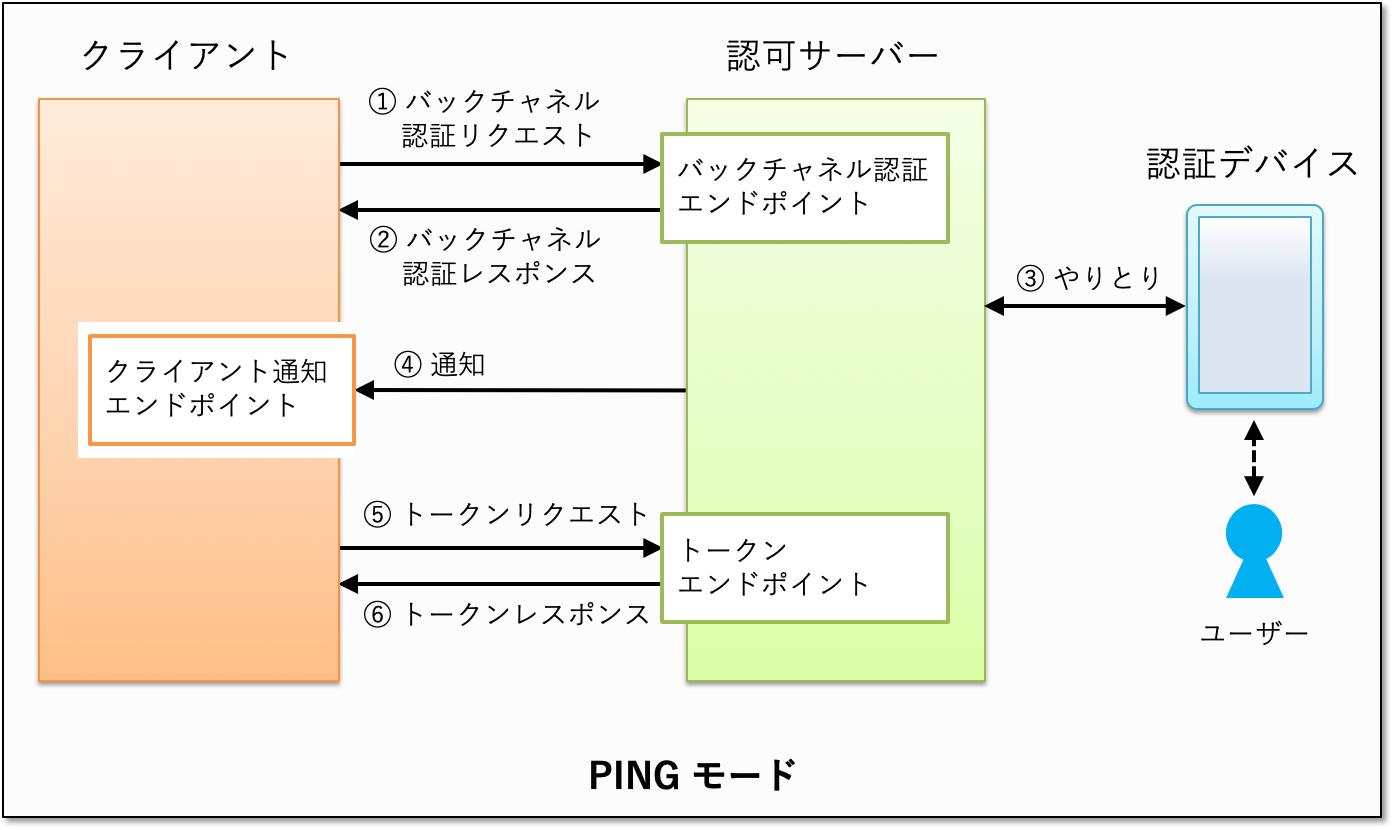 ciba-ping-mode.png