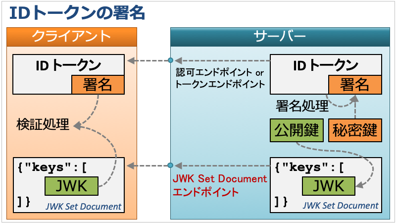 id_token_signature.png