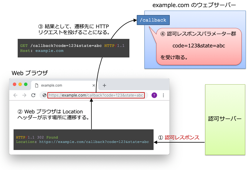 redirection-in-authorization-code-flow.png