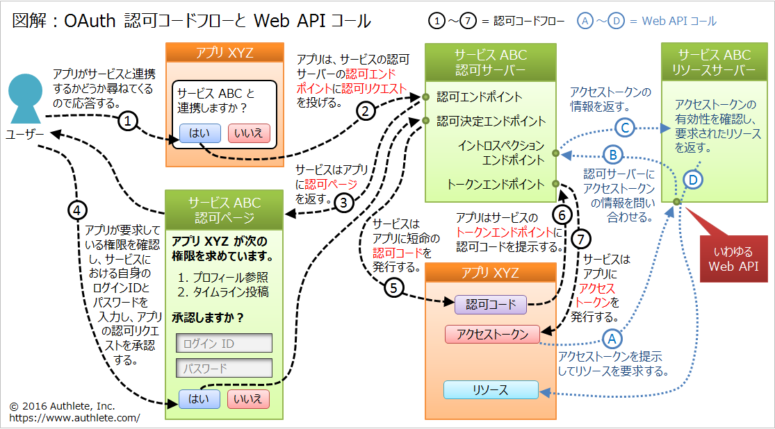 oauth-authorization-code-flow-and-web-api-call.png