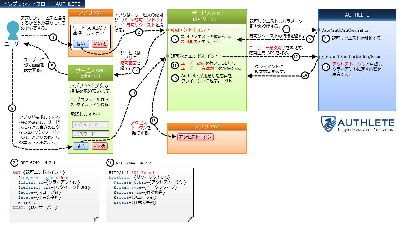 OAuth-Flows+Authlete-in-Japanese_3_Implicit-Flow.png