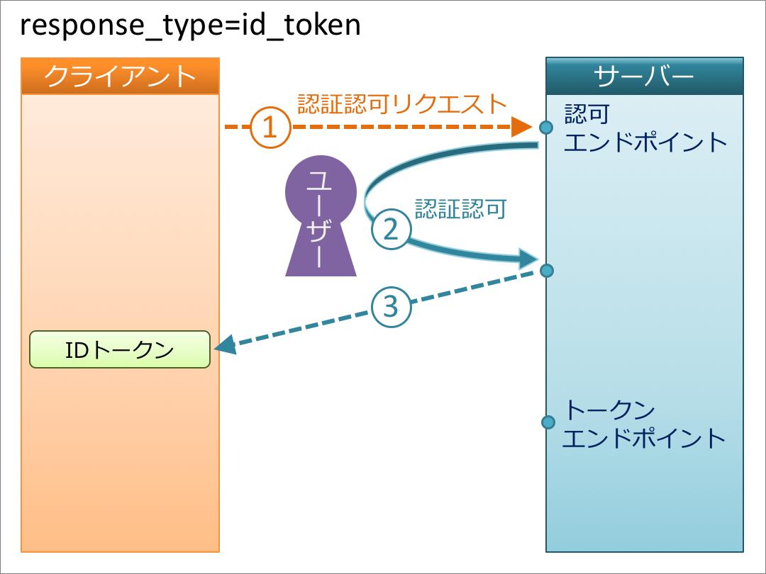 id_token.png