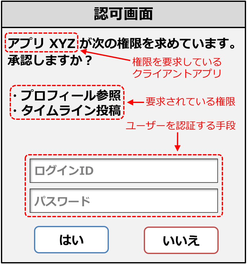 authorization-page.png