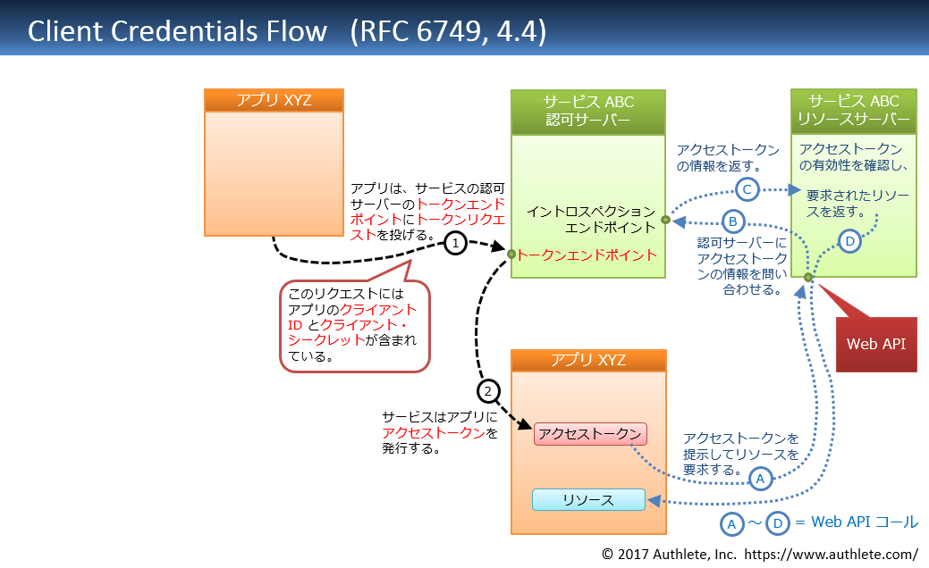 Client-Credentials-Flow-in-Japanese.png