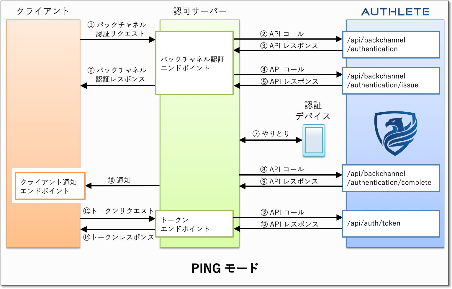 ciba-ping-mode-authlete.png