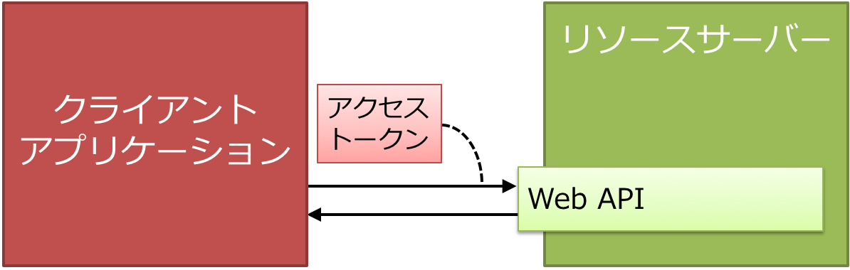 client-application-and-resource-server.png