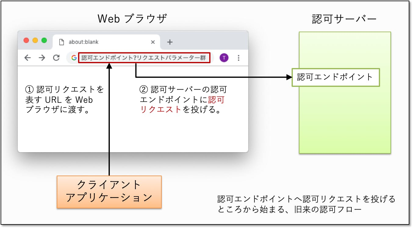 start-from-authorization-endpoint.png