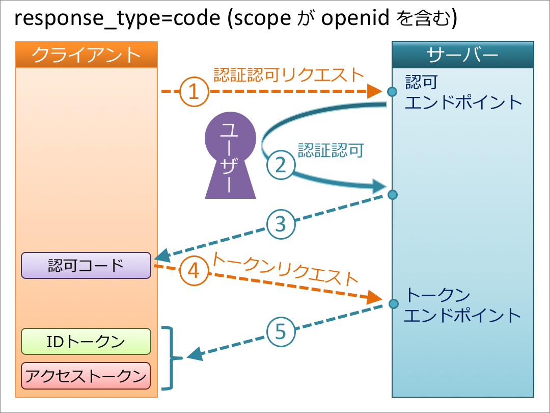 code+openid.png