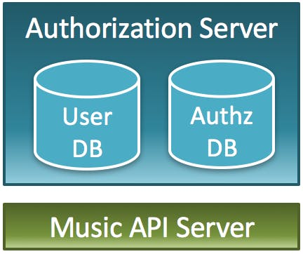 One-API-Server_One-Authorization-Server.png