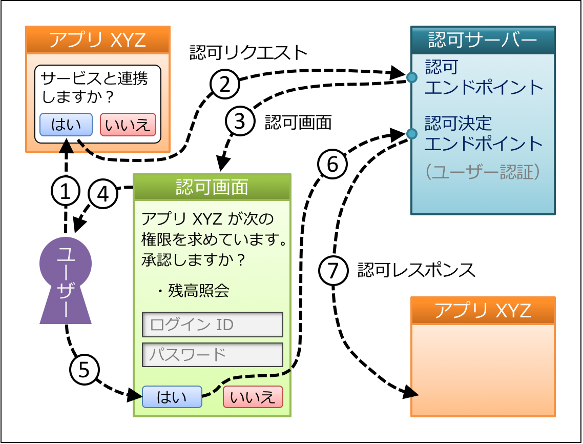 flow-at-authorization-endpoint.png