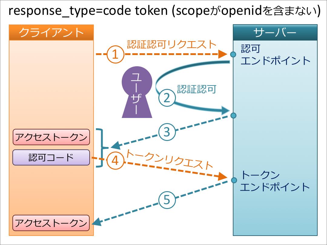 code_token-openid.png