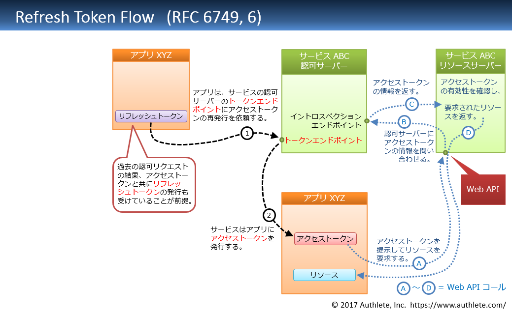 Refresh-Token-Flow-in-Japanese.png