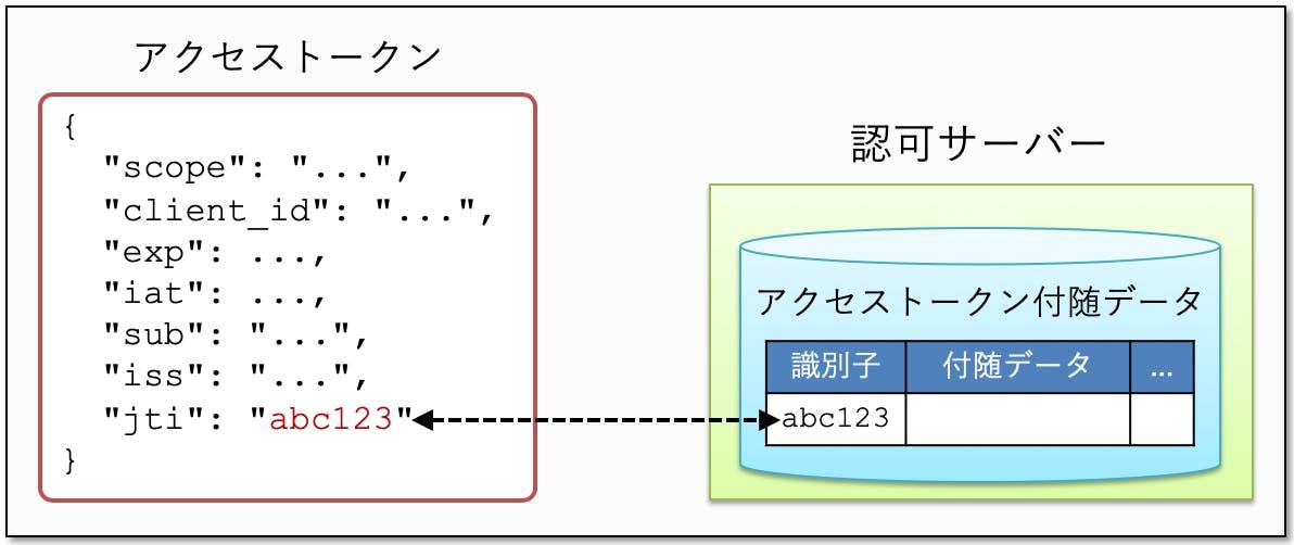 access_token_hybrid_type.png