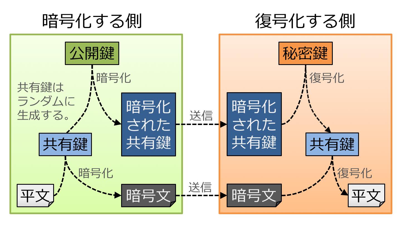 二段階の暗号処理.png