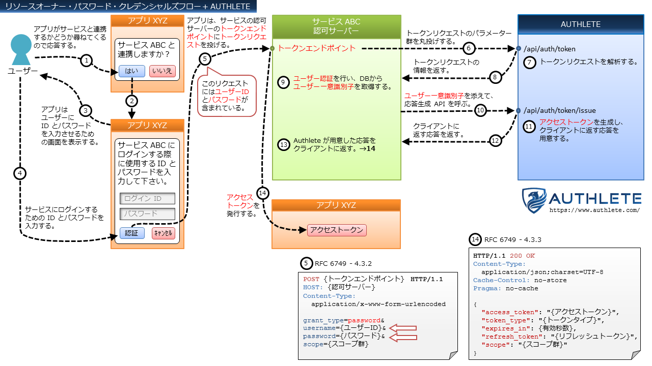 OAuth-Flows+Authlete-in-Japanese_4_Resource-Owner-Password-Credentials-Flow.png
