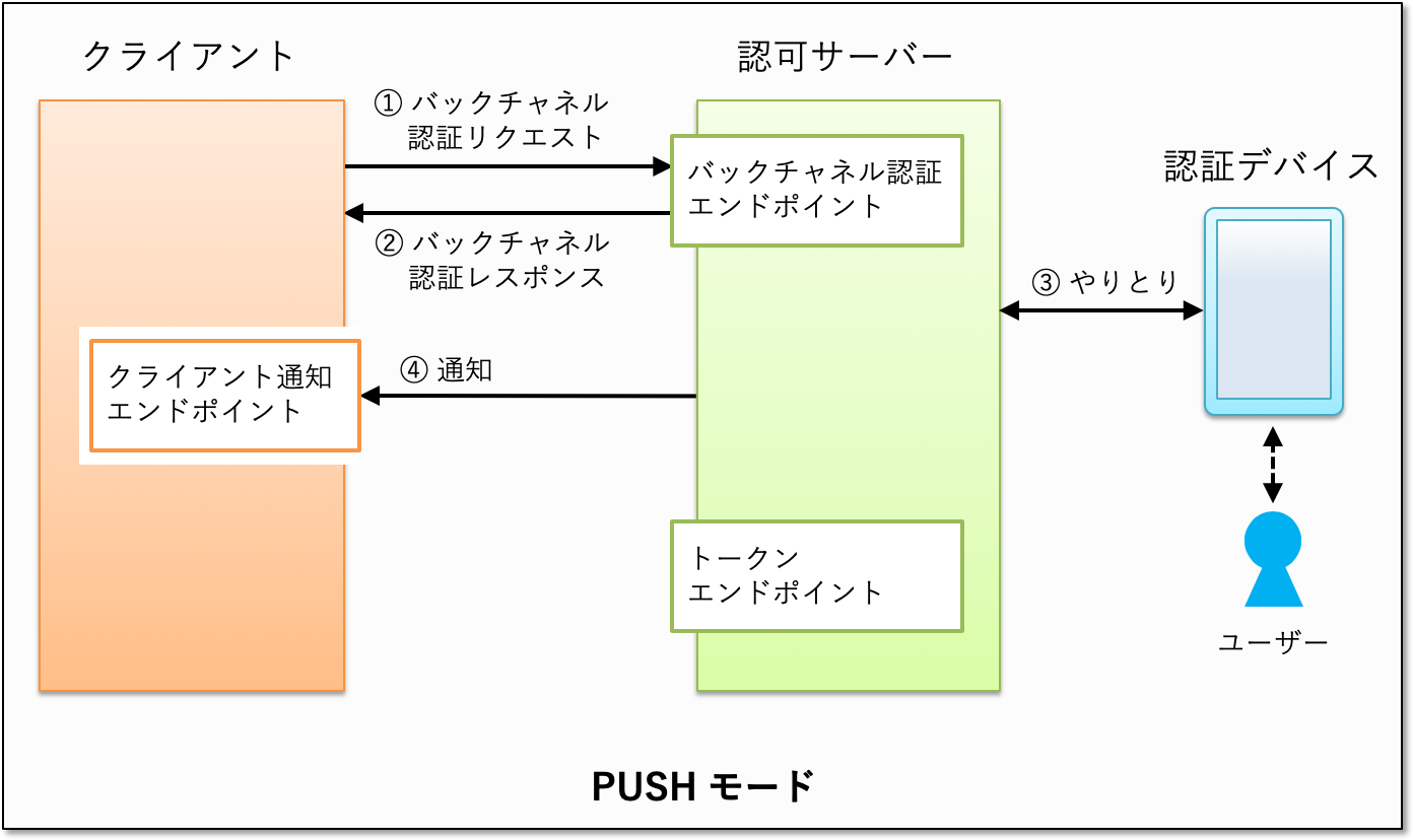 ciba-push-mode.png