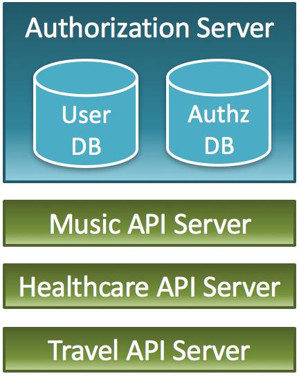 Multiple-API-Servers_One-Authorization-Server.png