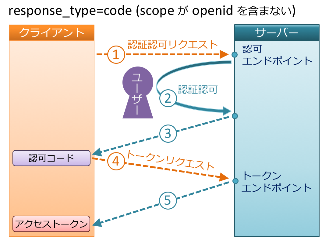 code-openid.png