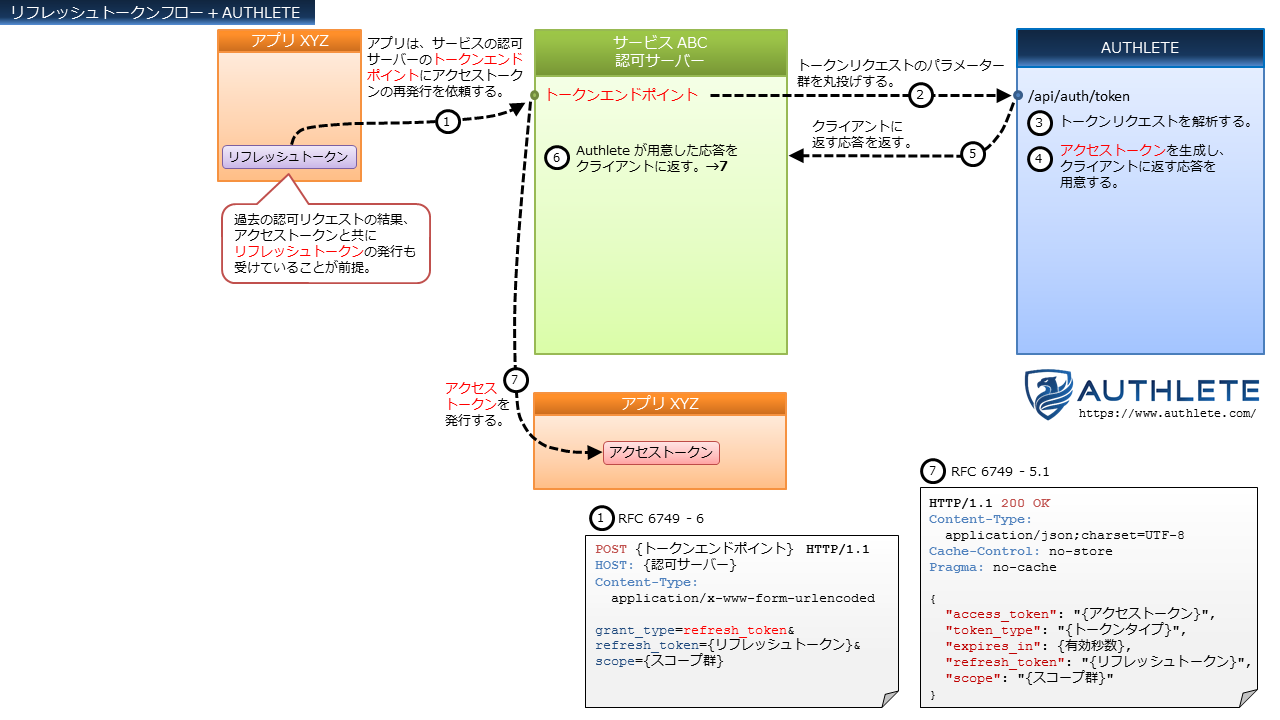 OAuth-Flows+Authlete-in-Japanese_6_Refresh-Token-Flow.png