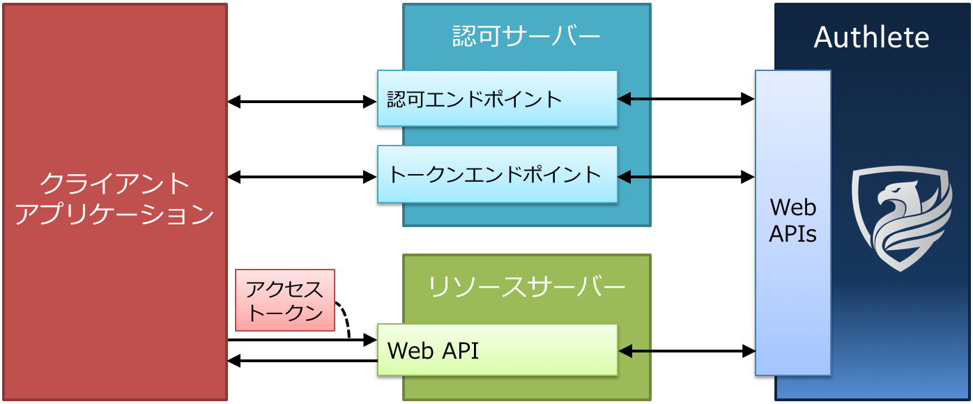 client-application-servers-and-authlete.png