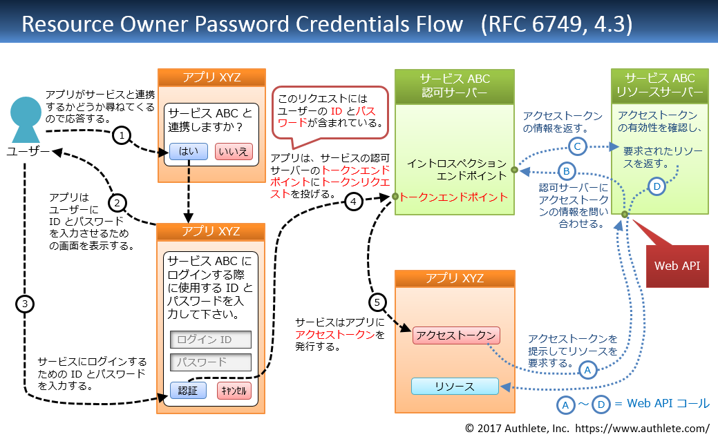 Resource-Owner-Password-Credentials-Flow-in-Japanese.png