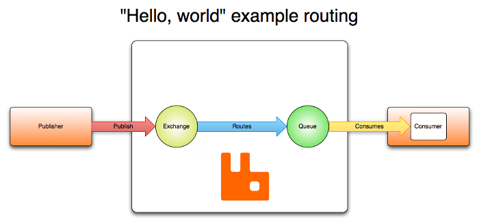 hello-world-example-routing.png