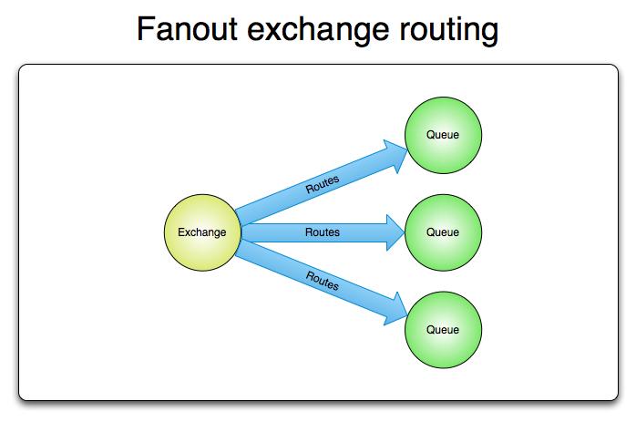 exchange-fanout.png