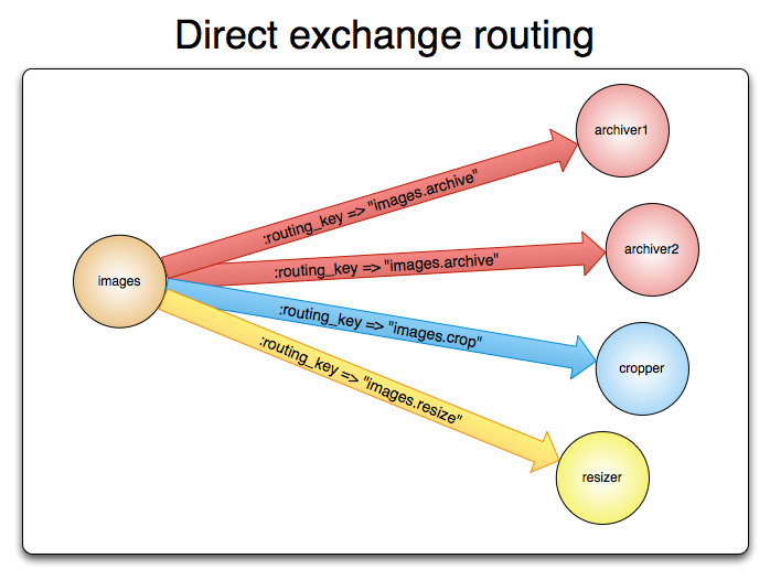exchange-direct.png