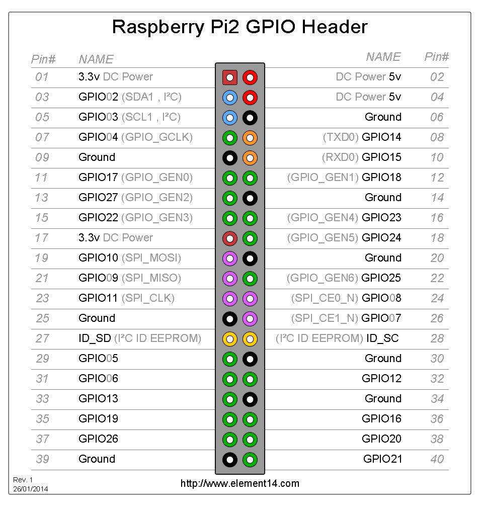 GPIO_Pi2.png