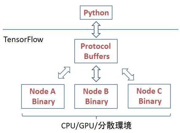 ProtocolBuffers.png