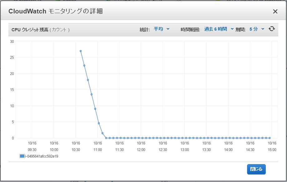 SlowRun_CPUクレジット残高.png